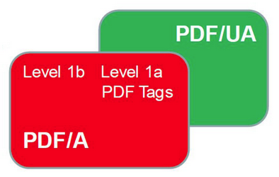 PDF/A and PDF/UA Intersecting Standards - Illustration