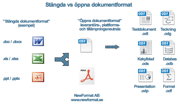 MS Office Document Formats vs OpenDocument Format - Bild